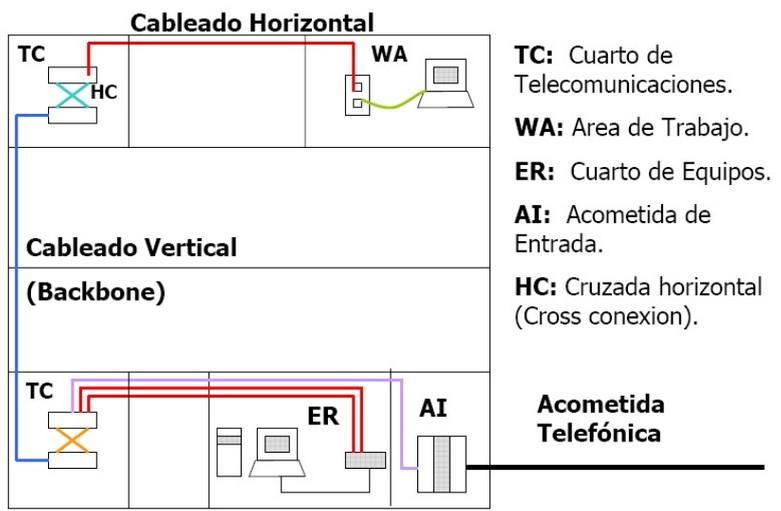 4.1. Introducción — Planificación y Administración de Redes